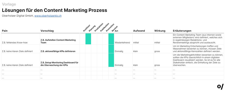 Oberholzer Digital Prozessvorlage Marketing Prozess