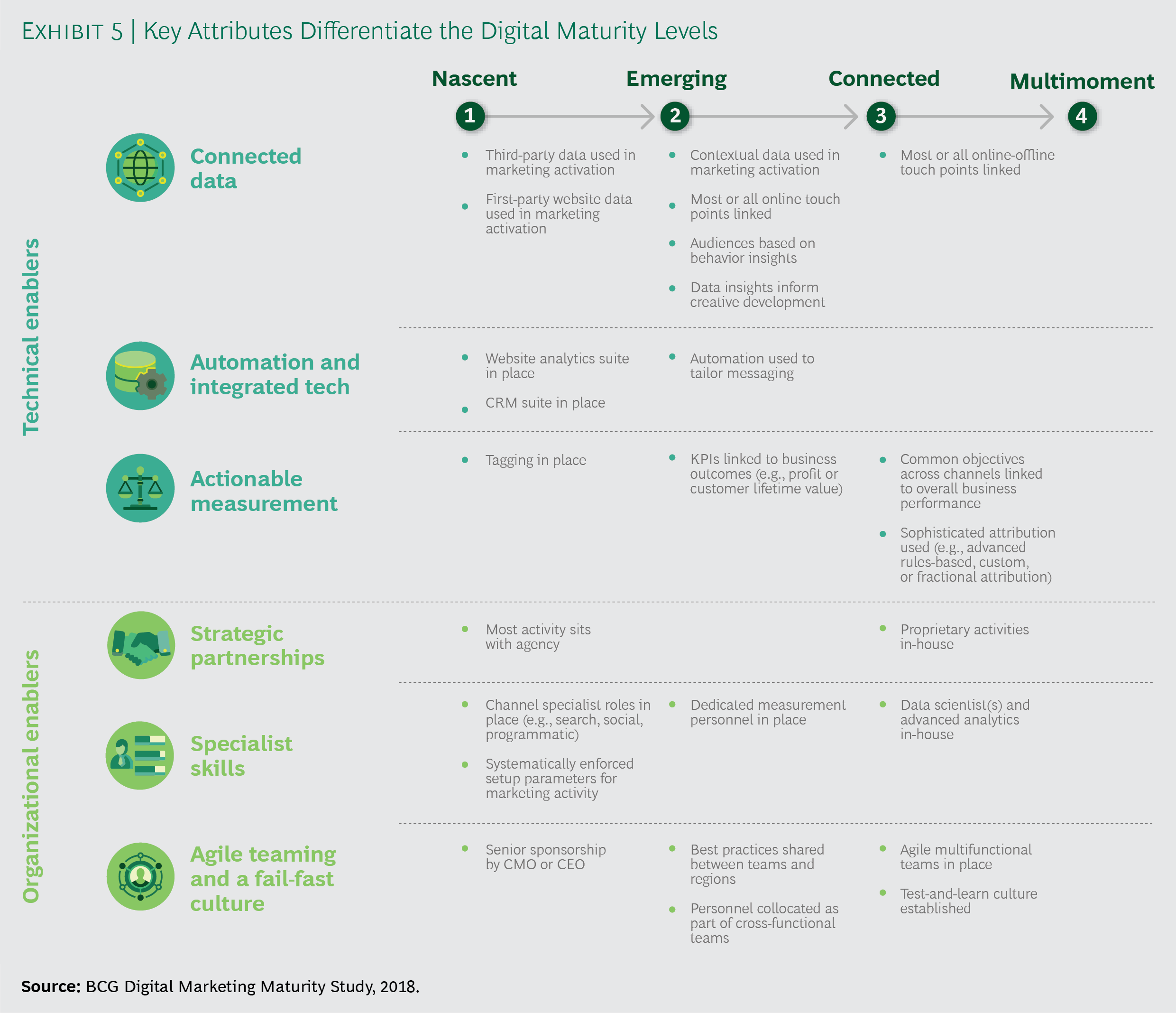 Key Attributes Differentiate the Digital Maturity Levels