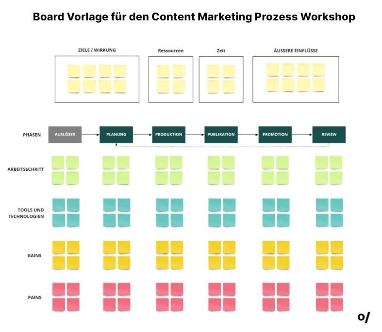 Oberholzer Digital  Board Vorlage Content Marketing Prozess Workshop